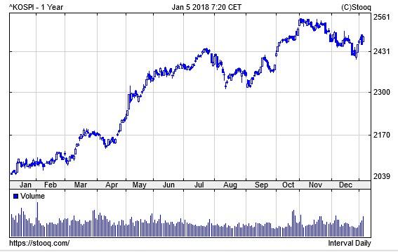 韓国経済、UAE、5カ月連続で韓国株売り続け昨年11月には1兆ウォンの買い越しに