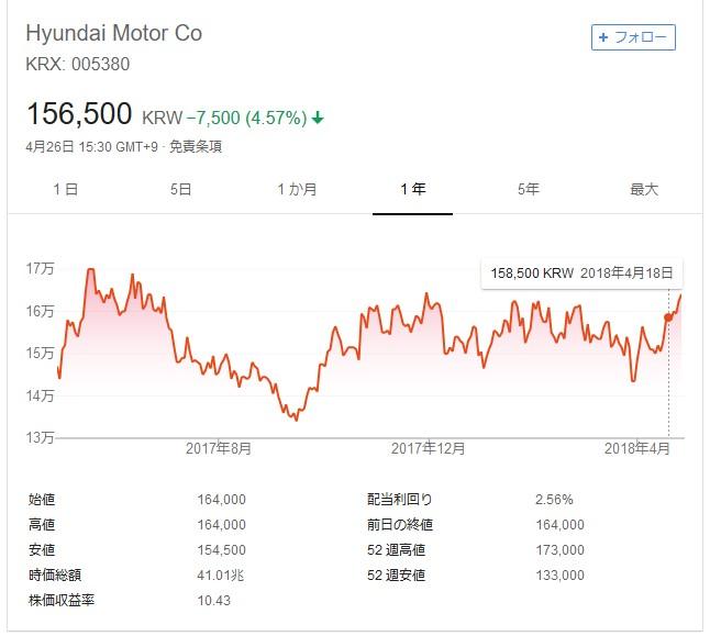 韓国経済、〔韓国自動車危機〕ヒュンダイ大苦戦 1~3月営業益 前年比45.5%減 米中で不振