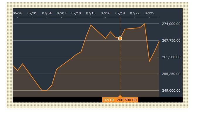 韓国経済、〔二桁足りない〕SKグループ、ラオスのダム事故の事態収束へ救援金11億円
