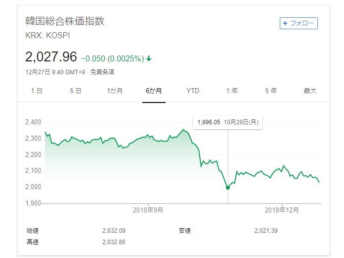 """<span class=""""title"""">韓国経済、〔既にその状態〕文政権の支持率低下、2019年は八方ふさがりの年になる</span>"""
