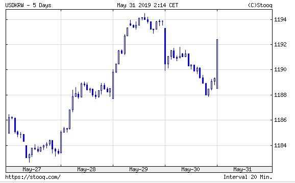 韓国経済、【5月31日の韓国市場】今日で1200越えは厳しいか  1188ウォンスタート!