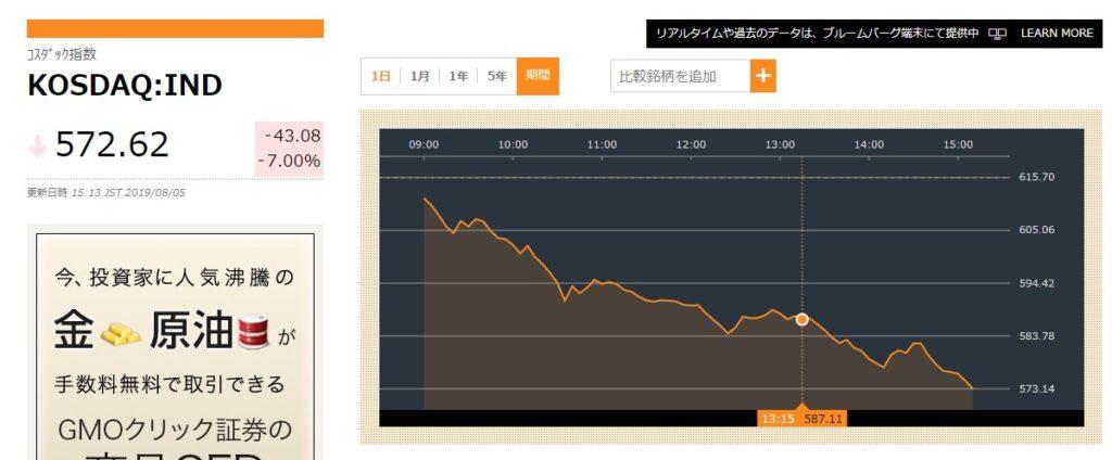 韓国経済、KOSDAQが・・・KOSDAQが息してないの!(572.62ー43.07 -7%)
