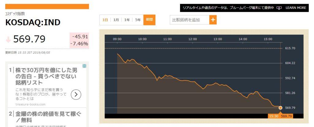 韓国経済、【最初から怒濤のクライマックス!】8月5日の韓国市場の結果