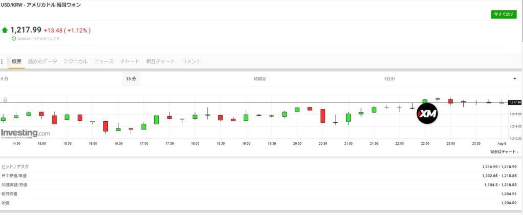 韓国経済、【時間外取引】いつでもどこでもウォン売り!(1218ウォン超え!)