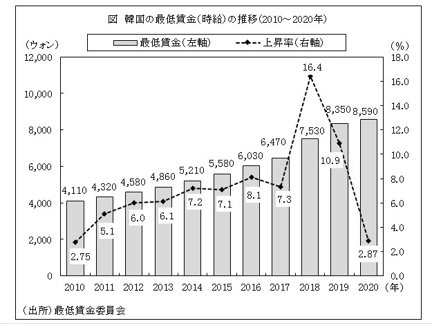 韓国経済、【ムンジェノミクス】自営業者7万世帯が貧困層に転落