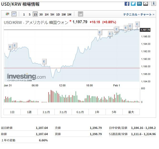 韓国経済 ジンボルト