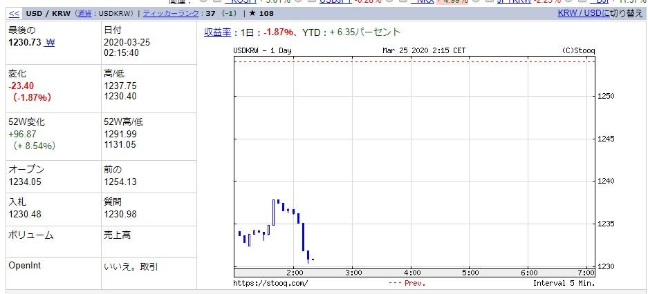 韓国経済、【3月25日の韓国市場】韓銀「ダウも日経も爆上げ。ならKOSPIも・・・あれ?おかしいニダ」
