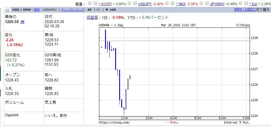 韓国経済、【3月26日の韓国市場】韓銀砲で1200ウォンまで焼き尽くすニダ!