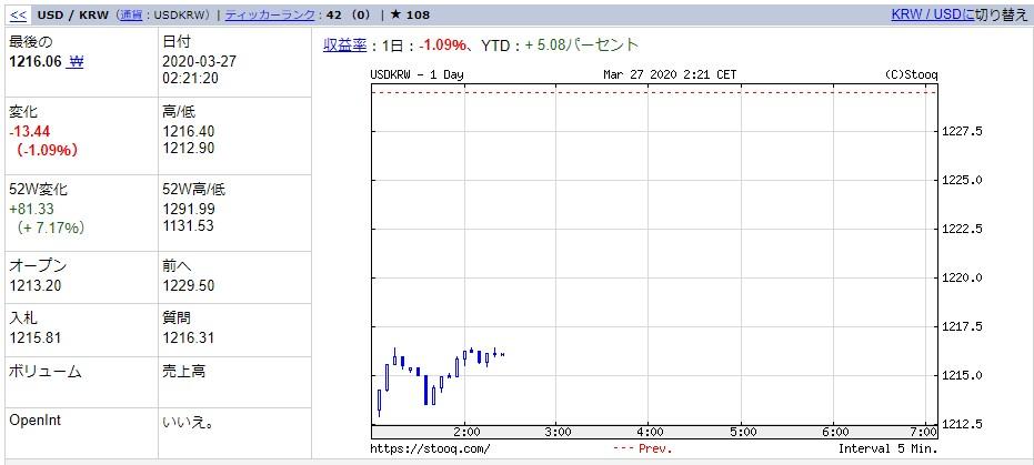 韓国経済、【3月27日の韓国市場】経緯はどうであれ最後(月末)に勝てば良いニダ!