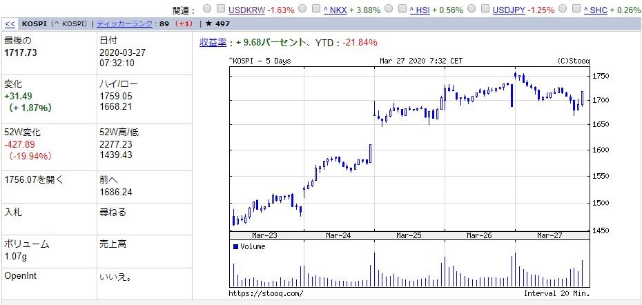 韓国経済、【アリ(個人)と象(ヘッジファンド)の戦い】韓国人個人投資家「東学アリ」…株式市場の取引代金3日連続過去最大 短期的な利益だけを狙う