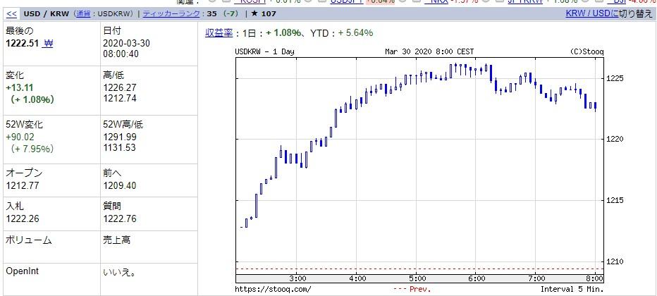 韓国経済、【3月30日の韓国市場】1222ウォンなんて誤差ニダ!