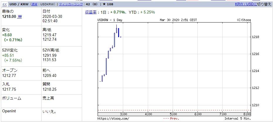 韓国経済、【3月30日の韓国市場】韓銀砲VS昇竜拳!サムスン電子は-2.6%下げ