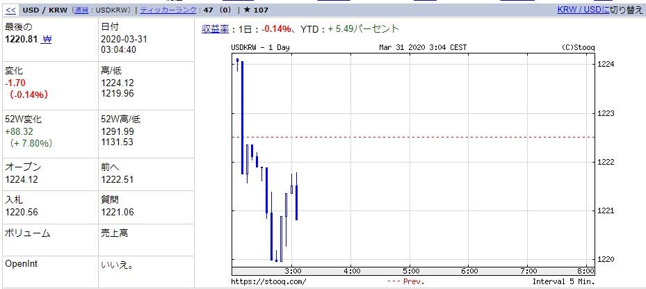 2020年、【3月31日の韓国市場】韓国経済危機 第1章の最終回が始まる!