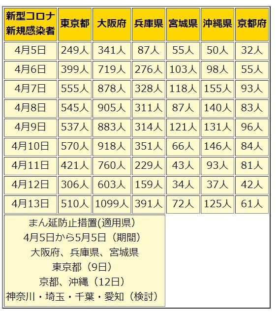 新型コロナの新規感染者数の推移。まん延防止措置が開始された4月5日~4月13日までの6つの都道府県を対象にしたグラフ