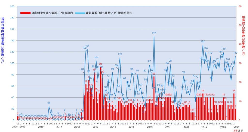 尖閣諸島周辺海域における中国海警局に所属する船舶等の動向。2012年9月、日本政府が尖閣諸島を国有化したことを受けて侵入回数が激増。
