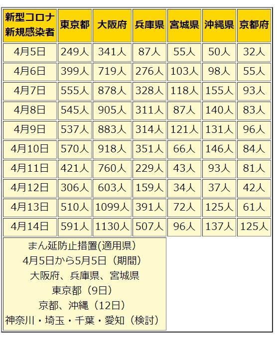 日本の防衛 まん延防止措置適用された県の感染者推移。4月5日~4月14日。現在、大阪府、兵庫県、宮城県、東京都、京都府、沖縄県に適用。