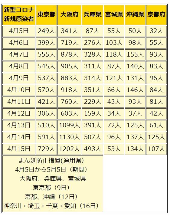 日本の防衛 まん延防止措置が適用されている都道府県の感染者推移(4月5日~4月15日)現在、まん延防止措置は大阪府、東京都、兵庫県、宮城県、沖縄県、京都府に適用。新たに神奈川・埼玉・千葉・愛知も決定