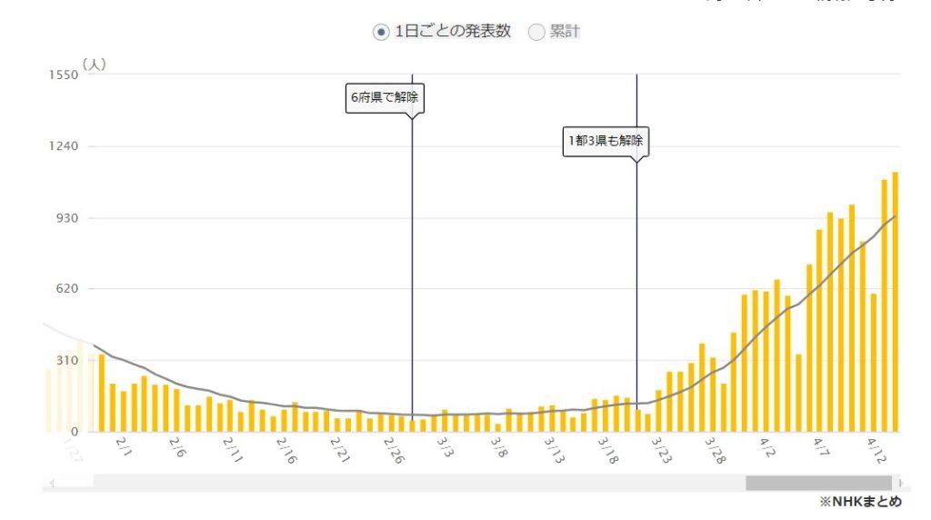 大阪の新規感染者推移。大阪の緊急事態宣言解除は2月末。それから3週間ぐらいで再び増加と。この右肩上がりのグラフを見れば一目瞭然だろう。