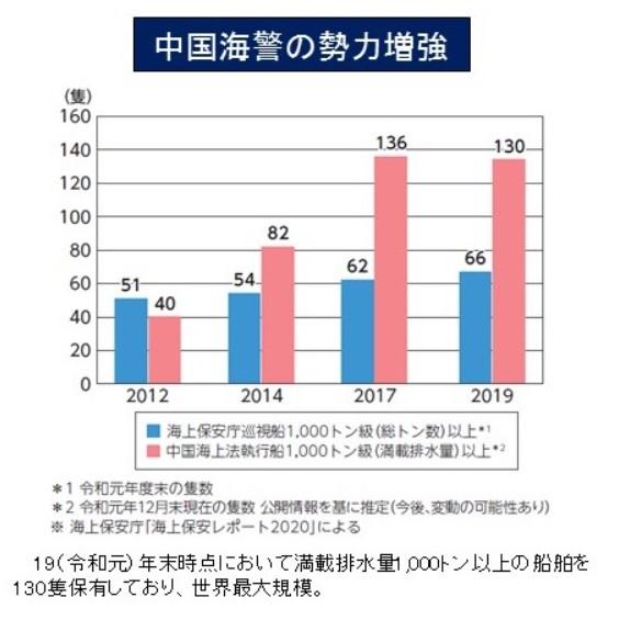 日本の防衛 2012年は海上保安庁の巡査船の方が多かったが、2014年で逆転。そこからどんどん突き放していく。日本の海上保安庁の巡査船は2012年の51隻から2019年で66隻に対して、中国海警局の巡査船は2012年は40隻だったのが、2019年には130隻と。3倍以上に増加していると。しかも、世界最大規模という。