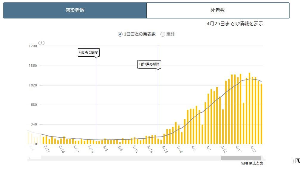 大阪府の新型コロナ感染者推移