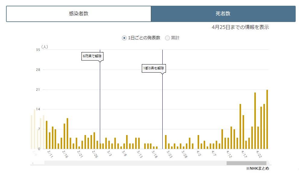 大阪府の新型コロナ死者数の推移