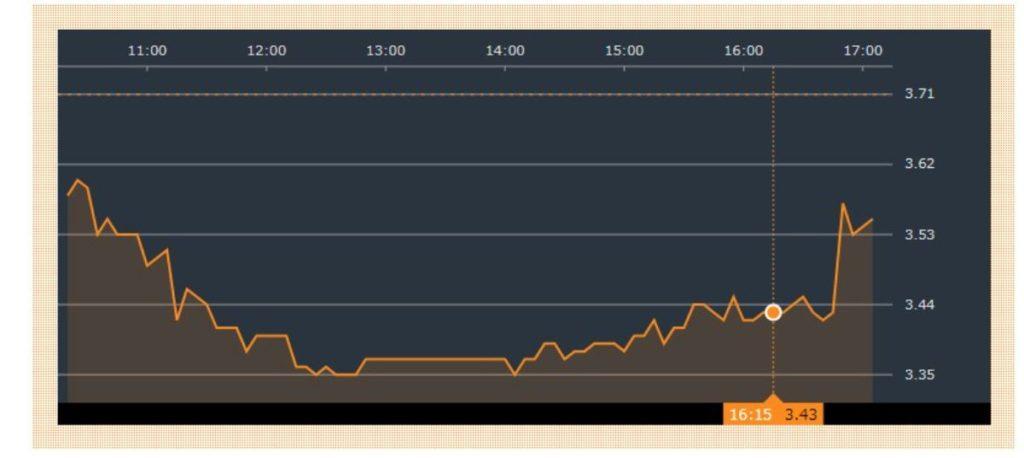 9月9日 中国恒大集団の株価 一時、-10%以上売り浴びせられる。